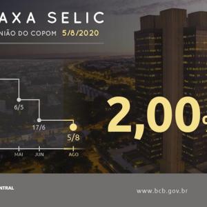 Copom reduz taxa Selic para 2% ao ano