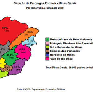 Evolução Emprego Minas Gerais -uma breve análise, setembro 2020