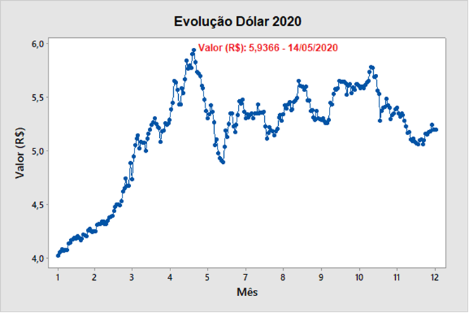 ANÁLISE TAXA DE CÂMBIO 2020: real versus dólar