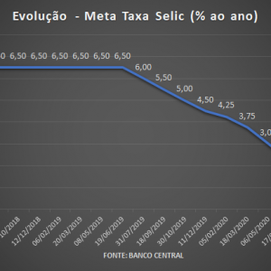 Perante pressão inflacionária, Copom mantém a Selic em 2% ao ano